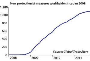 protectionist measures since Jan 2008